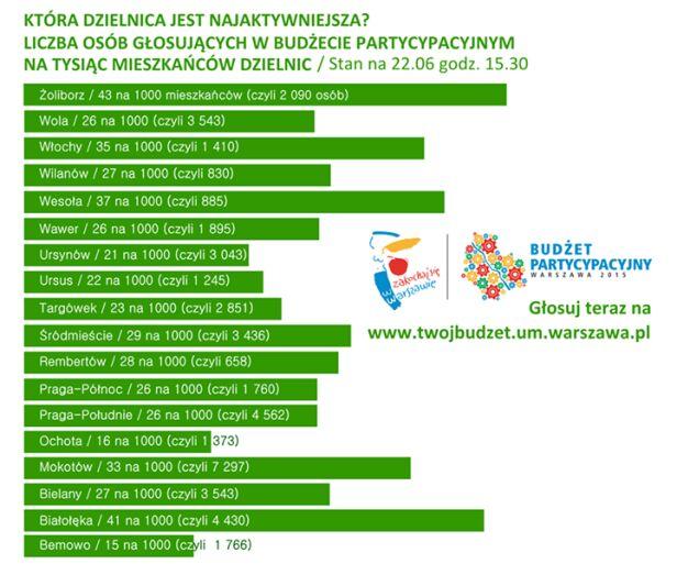 Która dzielnica jest najaktywniejsza? Stan na 22 czerwca UM Warszawa
