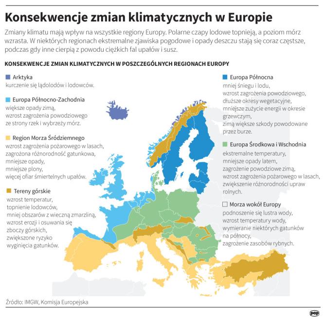 Konsekwencje zmian klimatycznych wEuropie