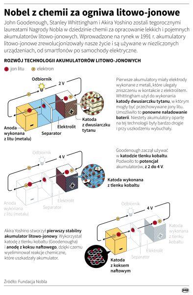Nobel z chemii za ogniwa litowo-jonowe (Maciej Zieliński/PAP)