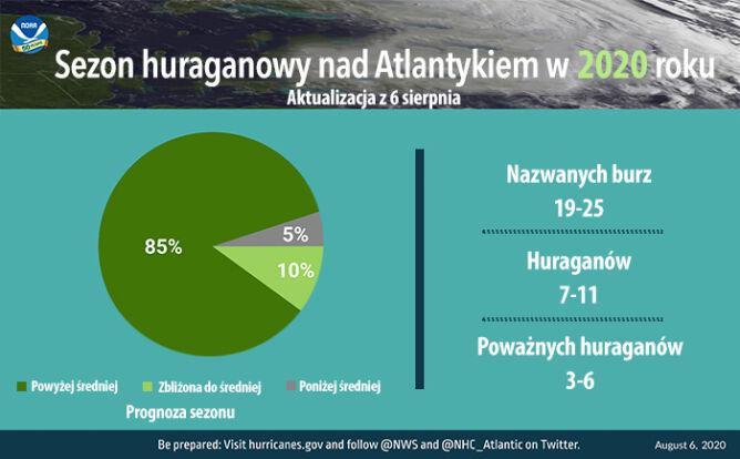 Sezon huraganowy nad Atlantykiem w 2020 roku (tvnmeteo.pl za NOAA)