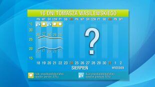 Pogoda na 16 dni: Jeszcze będzie bardzo ciepło. A nawet gorąco